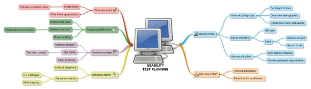 Usability test planning mind map. Diagram showing inputs and outputs.