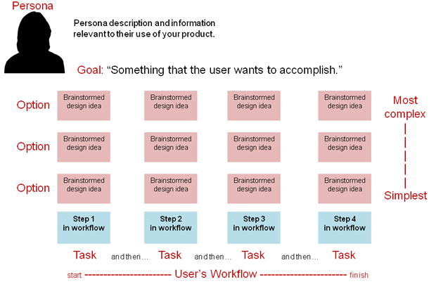 Diagram of a workflow with different design options, mapped from simplest to most complex. Full description below