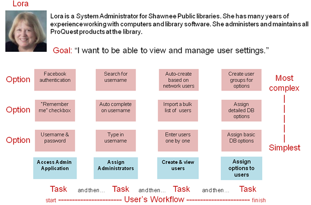 Design map with system administration tasks for persona Lora. Full description below