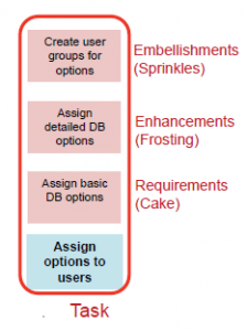 Diagram showing a task as requirements (cake), enhancements (frosting) and embellishments (sprinkles). Full description below