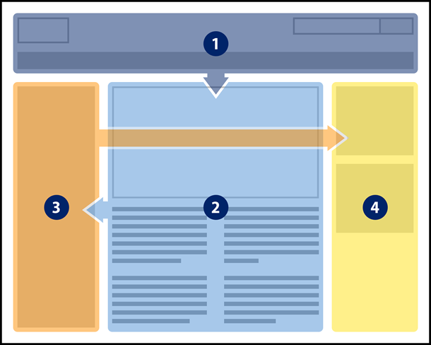 Diagram of a web page. Reading order is banner, main content, left navigation, right column.