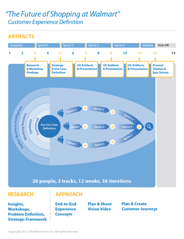 Diagram with a timeline of deliverables and showing the flow of work on a project.