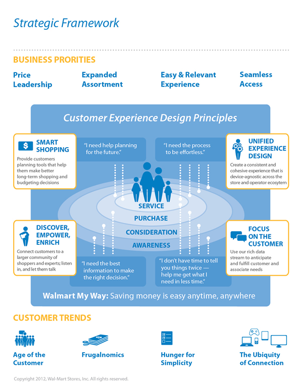 A poster with Customer Experience Design Principles, showing the values of the UX team