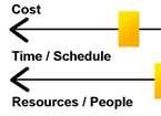Part of a diagram for priorities