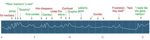 graph with moments in games noted