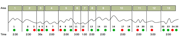 graph with time points charted