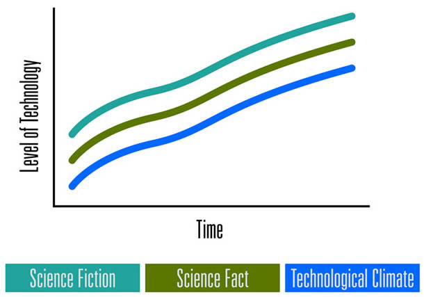 A conceptual graph showing level of technology rising over time