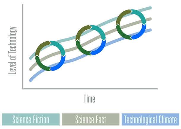 The graph now shows the cycles on the rising level of technology over time.