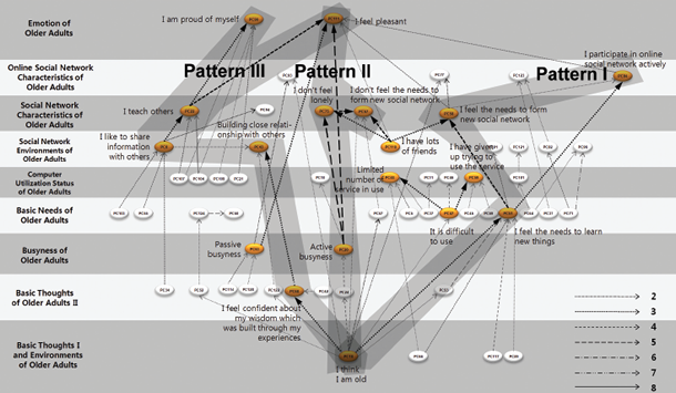 chart of activity patterns