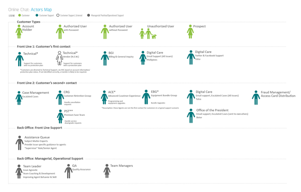 Figure 3. The actors' map outlines agents and roles involved with the online chat experience.