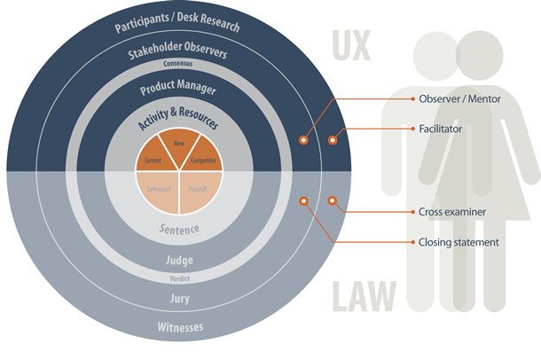 Diagram comparing roles in law and UX comparing observer and facilitator in UX to Cross Examiner and Closing Statement in law
