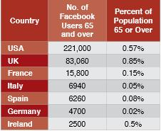 table of facebook users