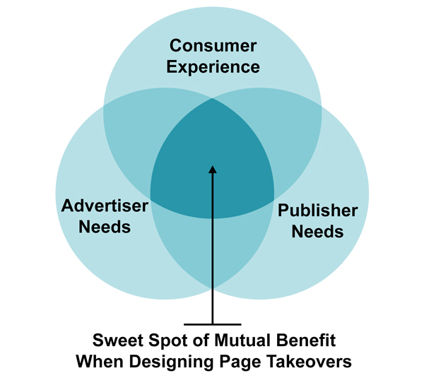 Venn diagram of the overlap of consumer, advertiser and publisher with the sweet spot in the overlap