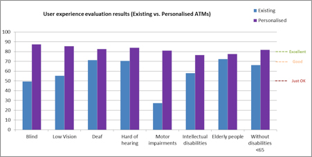 Chart showing improvement after personalization.