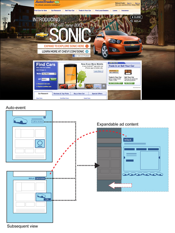 Screenshot showing page takeover example and diagram of the interaction.
