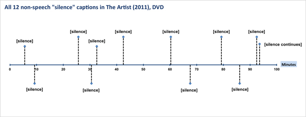 """Graph shows 12 """"silence"""" captions"""