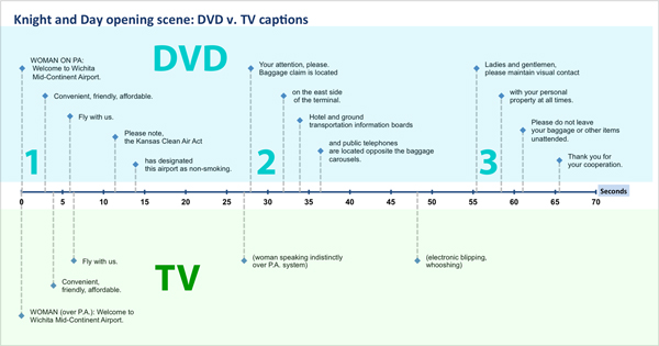 Figure 5. A timeline comparing the DVD captions with the TV captions for the opening scene to Knight and Day (2010). The DVD captions have been placed above the timeline. The TV captions have been placed below the timeline. Visualizing the captions on a timeline makes it clear how the DVD captions fall roughly into three clusters (each cluster appropriately numbered), while the TV captions adopt a minimalist approach. This timeline is adapted from a template: http://www.vertex42. com/ExcelArticles/create-a-timeline.html.