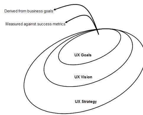 Diagram: UX Goals, UX Vision, UX Strategy in concentric rings.