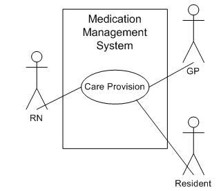 diagram of healthcare providers in medication management system