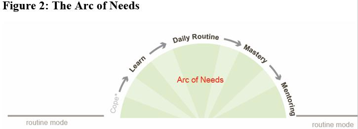 graphic of the Arc of Needs describing  how people behave around health issues