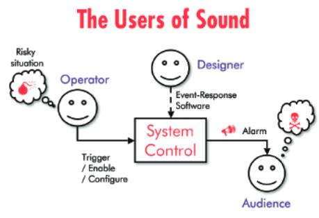 chart with of the uses of sound