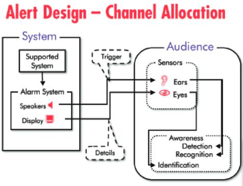 flowchart of alert design and channel allocation
