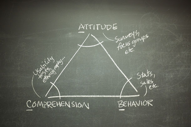 A diagram sketched on a chalkboard as a triangle. Top: Attitude.  Right: Behavior. Left: Comprehension.