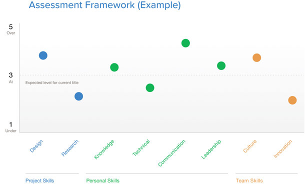 Visual graph of skills in the framework