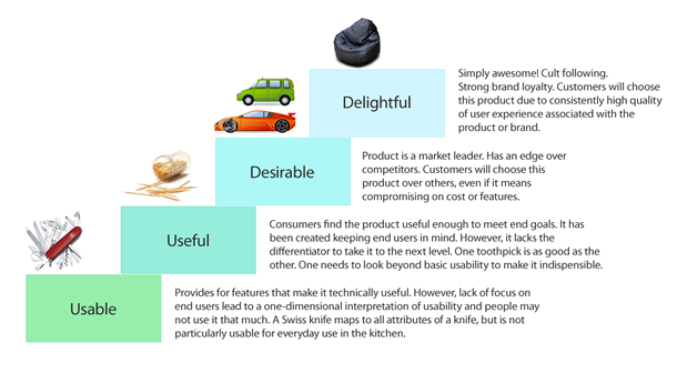 Figure 1: User Experience Maturity Levels.  ALT text for web: Usable, Useful, Desirable, Delightful