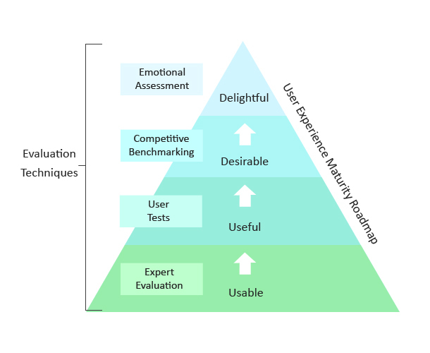 Evaluation techniques shown as a pyramid