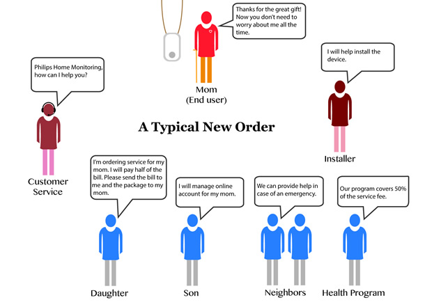 Diagram of people involved in the order and their thoughts.