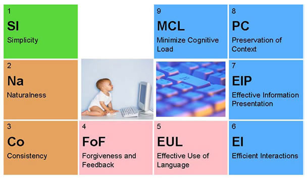 A table of 9 Usability Elements: Simplicity, Naturalness, Consistency, Forgiveness and Feedback, Effective Use of Language, Efficient Interactions, Effective Information Presentation, Preservation of Context, and Minimize Cognitive Load.