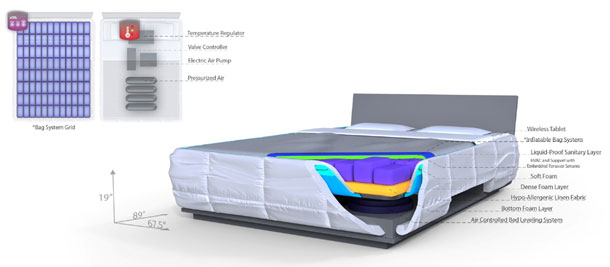 Drawing of the final design, showing the layers of the bed, and how the inflatable bags are controlled