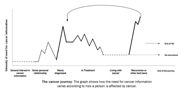 The cancer journey: A graph shows how the need for cancer information varies according to how a person is affected by cancer at different stages, from general interest to diagnosis, treatment, living with cancer, to recurrence or other bad news.