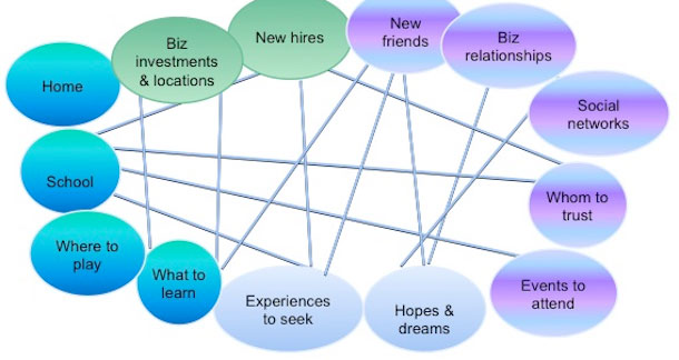 A diagram of a variety of elements showing complex relationships. Examples are home, school, where to play, experiences to see, new friends, social networks.