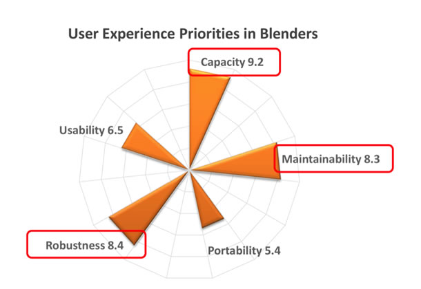The chart shows scores of Capacity 9.2, Maintainability 8.3, Portability 4.3, Robustness, 8.4, Usability 6.5