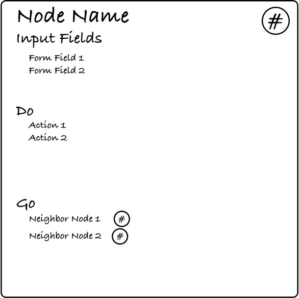 A card illustrating the name in the upper left corner, the reference number in the upper right corner. Below the name there is a list of the input fields, the actions for the screen, and the neighbors.