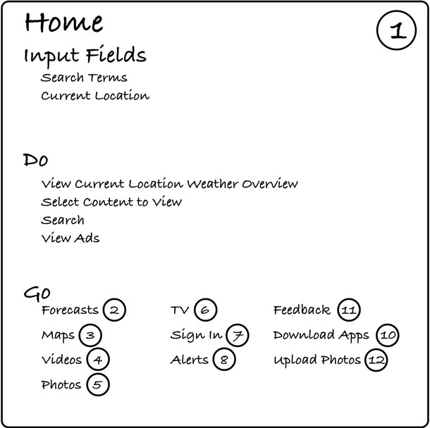 A card with the word Home in the upper left corner, the number one in the upper right corner, a list of the parameters, a list of actions available on the home page, and a list of the other pages that can be reached from the home page.