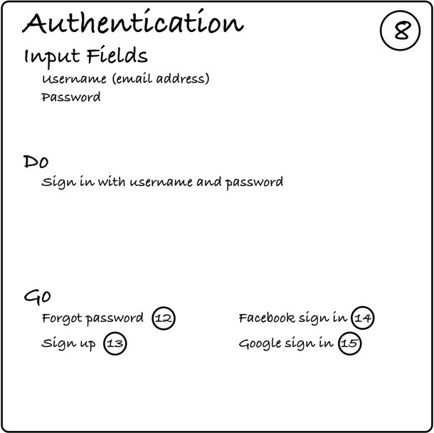 A card with the word Authentication in the upper left, the number 8 in the upper right, a list of input fields in the Input Fields section, a list of available actions in the Do section, and a list of neighbors in the Go section.