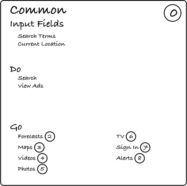A Common card with input fields, actions, and neighbors listed in appropriate sections.