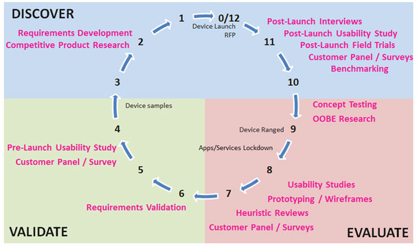 Image of T-Mobile device UX research process