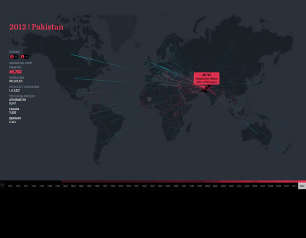 2012 Pakistan - The Refugee Project. A map with the countries refugees originate from and the top countries they travel to. Data available for each year from 1975 to 2012