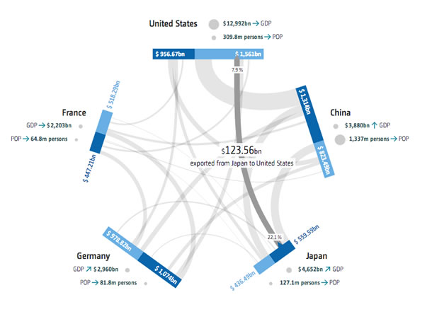 Financial Transactions. An image shows export and import data for the chosen countries, in this case United States, China, Japan, Germany, France