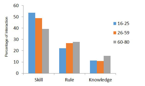 Chart displaying the interaction behavior findings described above. It shows that the younger participants were considerably more skill-based than the older participants who were more rules- and knowledge-based.