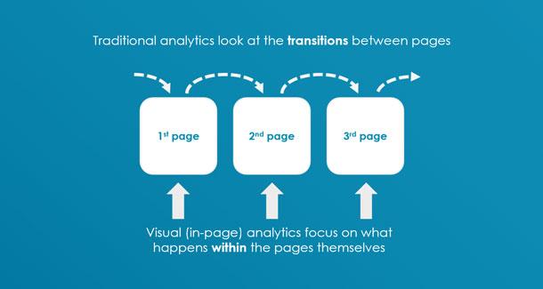 La analítica tradicional mira las transiciones entre las páginas. La analítica visual se enfoca en lo que pasa dentro de las páginas mismas.