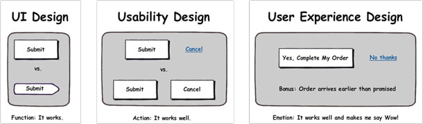 Wireframes show the types of decisions made by UI Design: Function: It works, Usability Design: Action: It works well, and User Experience Design: Emotion: It works well and makes me say wow.