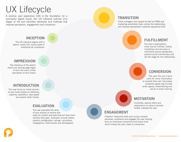 The lifecycle visualized as activities around a ring