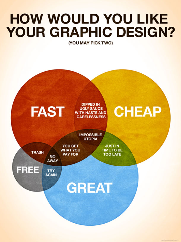 """Venn diagram with intersection of fast, cheap, great, and free. The center is labeled """"Impossible utopia"""""""