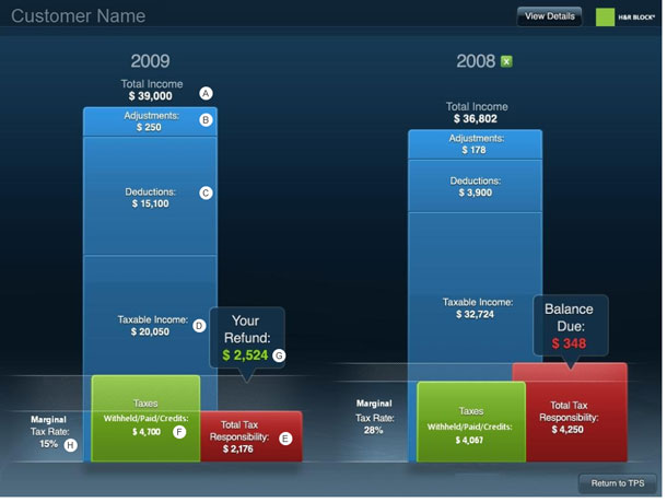 Two side-by-side diagrams showing income, deductions, total tax, and balance due or refund.