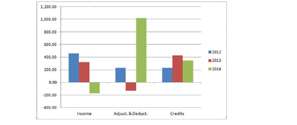 Bar chart showing differences in income, adjust & deduct and credits for three years.